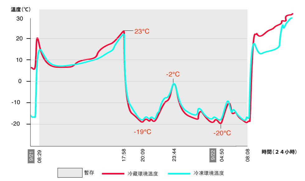 第二次運送在高雄營業所暫存一日時,冷藏運送的環境溫度曲線和冷凍運送的環境溫度曲線幾乎是重疊的,顯示宅配通將冷藏肉和冷凍肉混放。